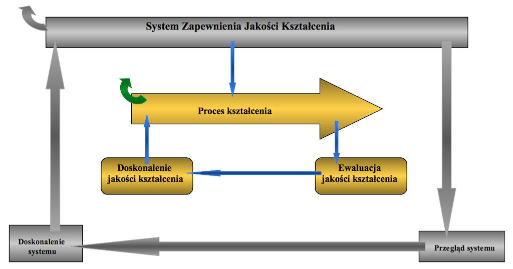 System Zapewnienia Jakości Kształcenia - schemat ogólny