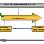 System Zapewnienia Jakości Kształcenia - schemat systemu ogólny