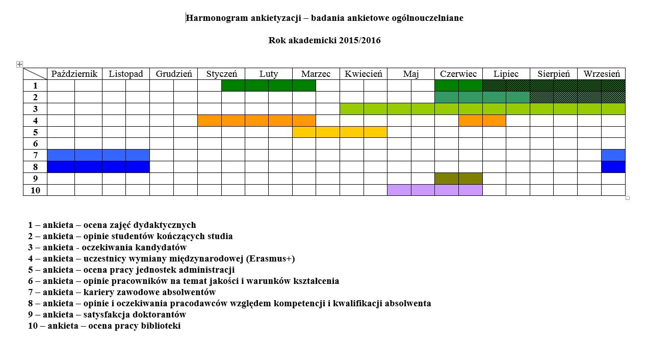 Harmonogram ankietyzacji 2015 2016