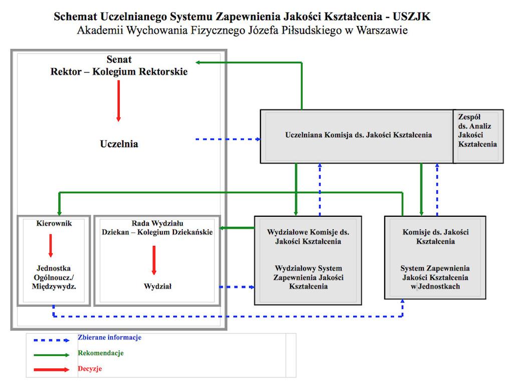 Schemat Uczelnianego Systemu Zapewnienia Jakosci Ksztalcenia