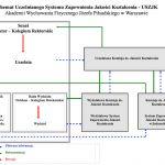 Schemat Uczelnianego Systemu Zapewnienia Jakości Kształcenia