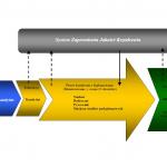 System Zapewnienia Jakości Kształcenia - Schemat procesowy